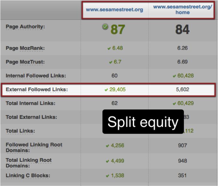 Sesame Street split equity