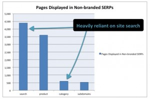 Site search pages carrying the load