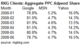 table-adspend-paid-search-share-june-2008