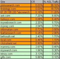 Ask.com Syndication Network Conversion Statistics