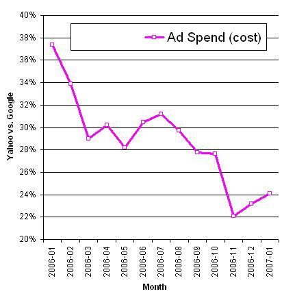 yahoo ad spend share relative to google